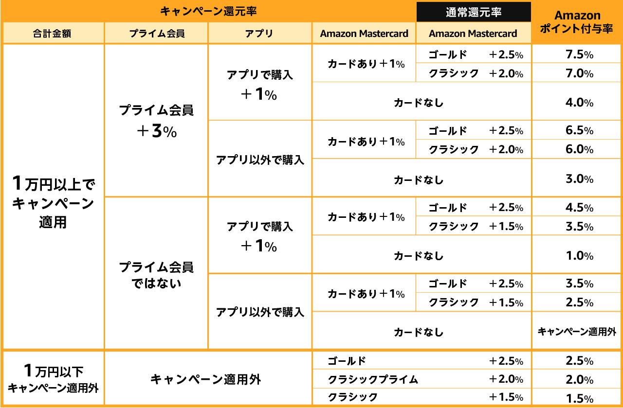 5月11日~のタイムセールポイント票